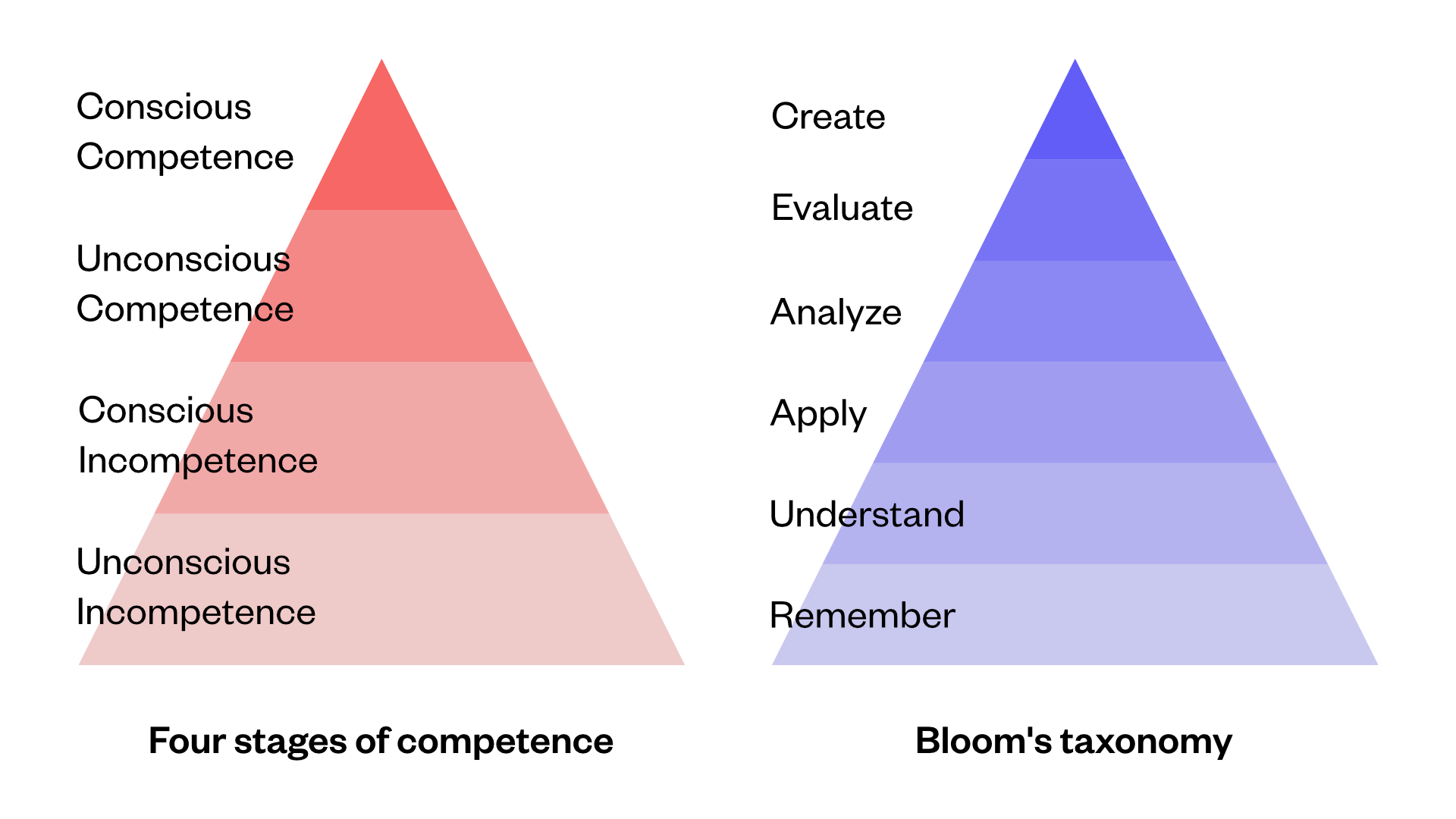 four stages of competence and blooms taxonomy revised